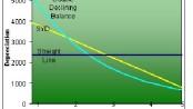 Depreciation Comparison