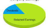 Dividend & Retained Earnings