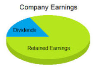 how to find addition to retained earnings