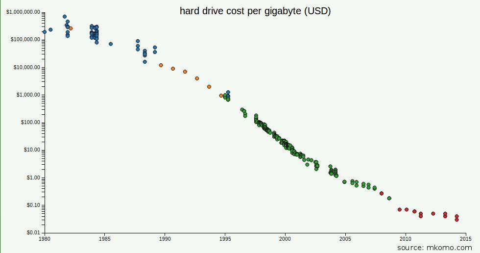 Hard Drive Costs