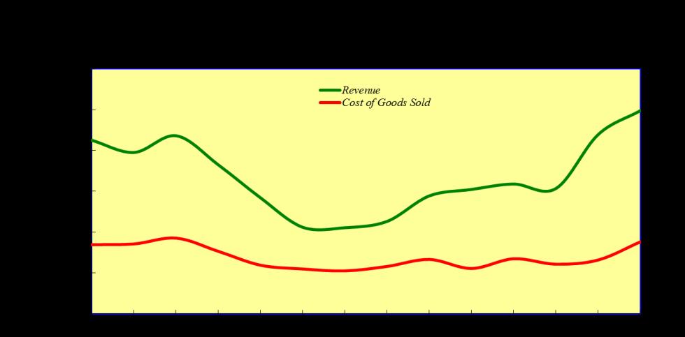 Bartender Sales V Costs