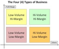 Four Types of Businesses
