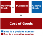 How is Cost of Goods Sold in Retail Determined?