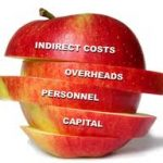 Cost Drivers in Business