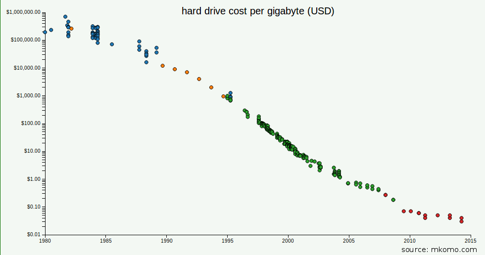 Hard Drive Costs