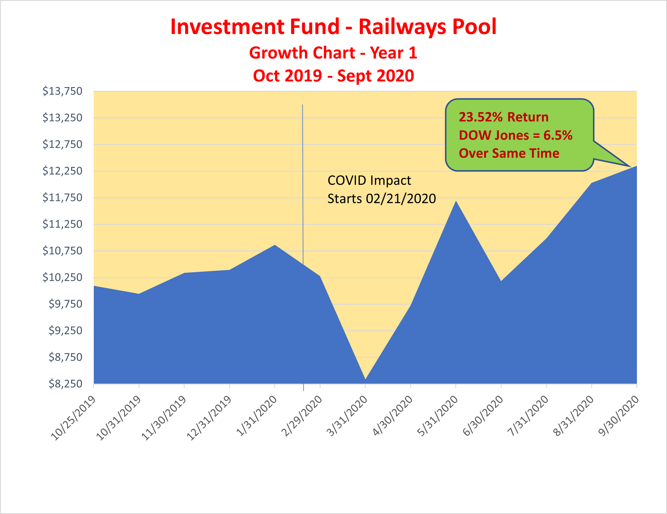 Railways Pool