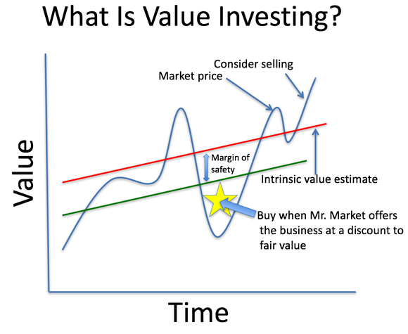 Value Investing - Business and Economic Principles