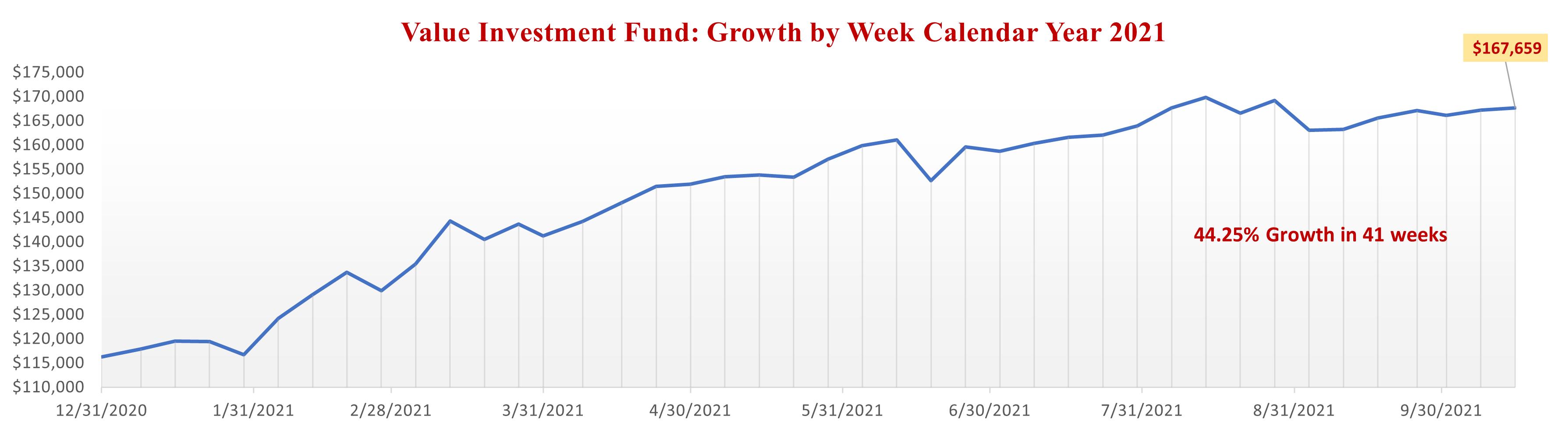 Value Investment Fund